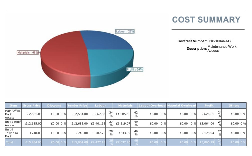 Project cost breakdown