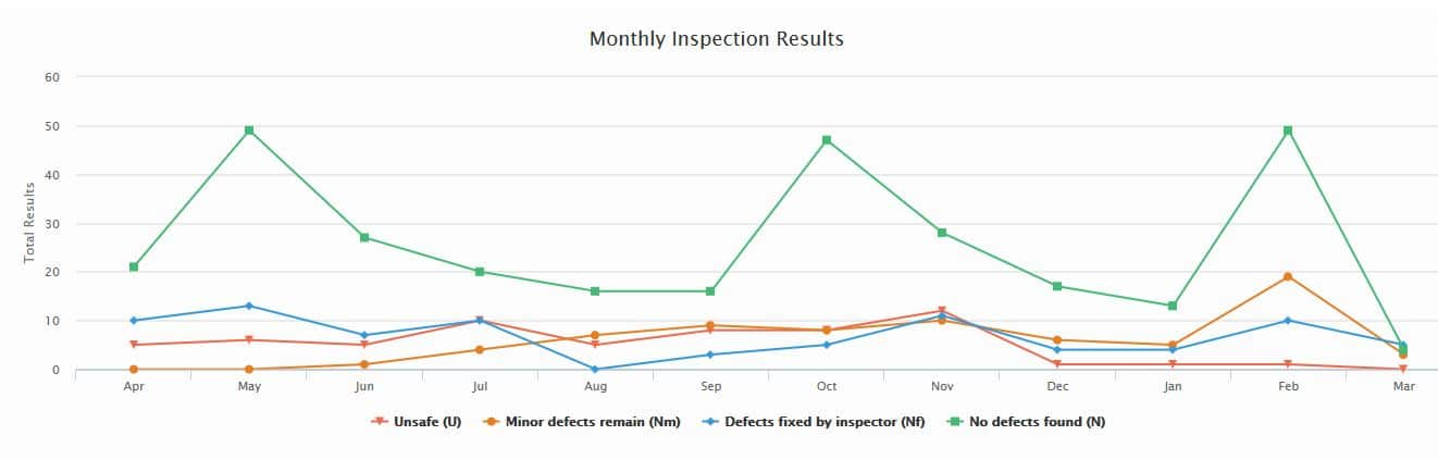 Inspection summary graph